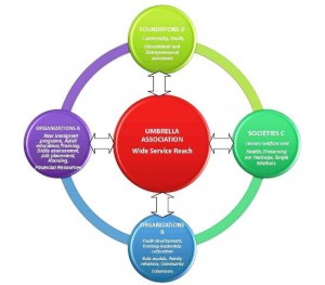 INTEGRATED SERVICE STRUCTURE FOR OUR FUTURE